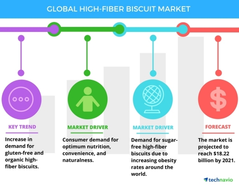 Technavio has published a new report on the global high-fiber biscuit market from 2017-2021. (Graphic: Business Wire)