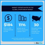 BizVibe highlights market opportunities in the global sportswear market. (Graphic: Business Wire)