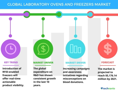 Technavio has published a new report on the global laboratory ovens and freezers market from 2017-2021. (Graphic: Business Wire)