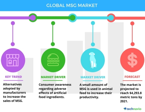 Technavio has published a new report on the global MSG market from 2017-2021. (Graphic: Business Wire)