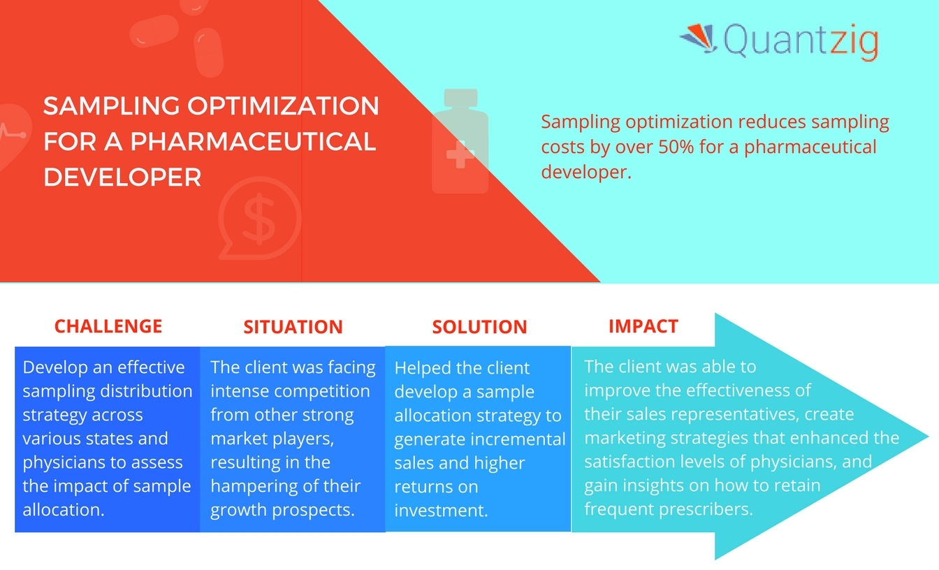 Quantzig's latest research project helped a client develop a sample allocation strategy. (Graphic: Business Wire)