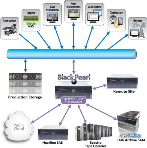 BlackPearl Converged Storage System for Media and Entertainment Environments (Graphic: Business Wire)