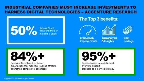 BusinessWire - Accenture PLC (ACNN) Accenture Research