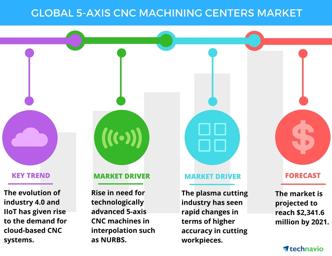 Technavio has published a new report on the global 5-axis CNC machining centers market from 2017-2021. (Photo: Business Wire)