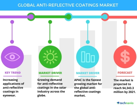 Technavio has published a new report on the global anti-reflective coatings market from 2017-2021. (Graphic: Business Wire)
