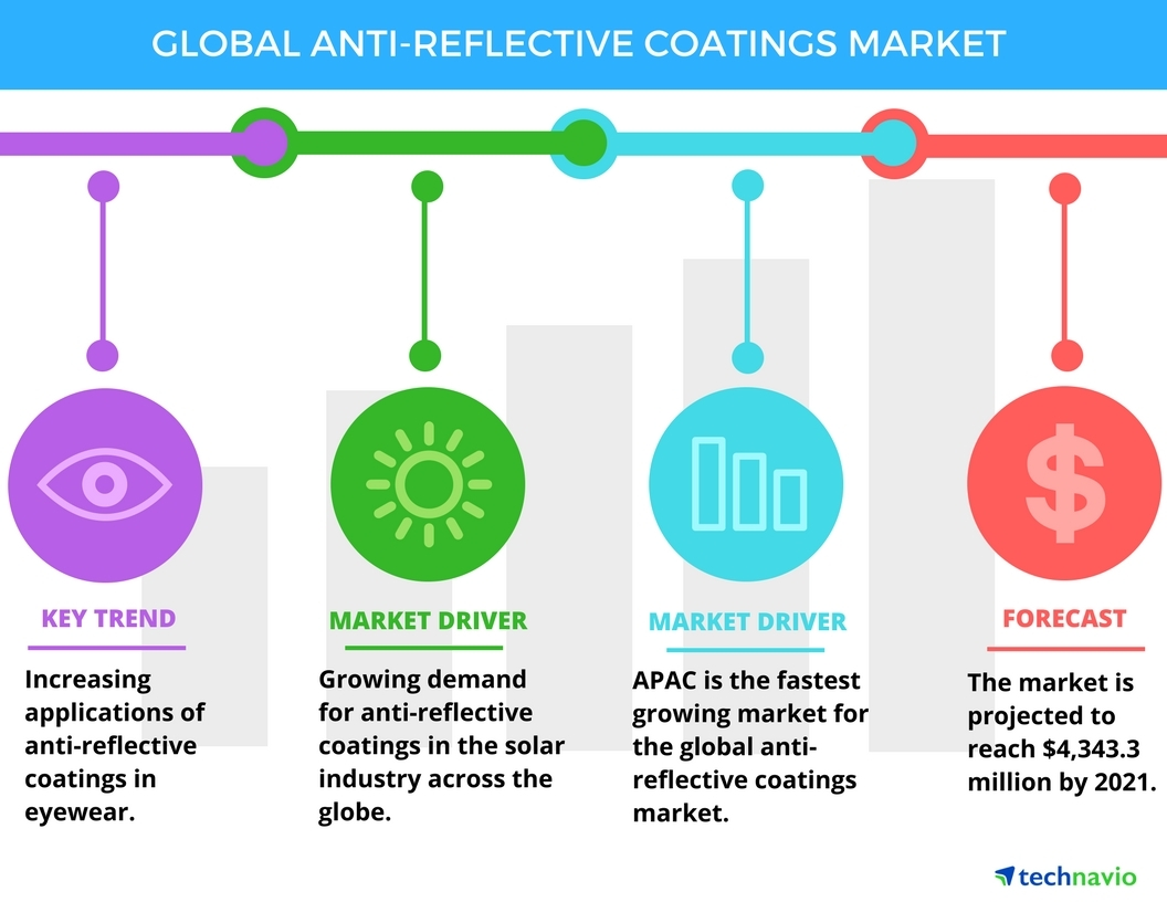 cd0681b3f791 Top 5 Vendors in the Anti-reflective Coatings Market from 2017 to 2021   Technavio
