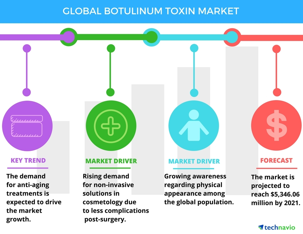 Technavio has published a new report on the global botulinum toxin market from 2017-2021. (Graphic: Business Wire)