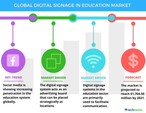 Technavio has published a new report on the global digital signage market in the education sector from 2017-2021. (Graphic: Business Wire)