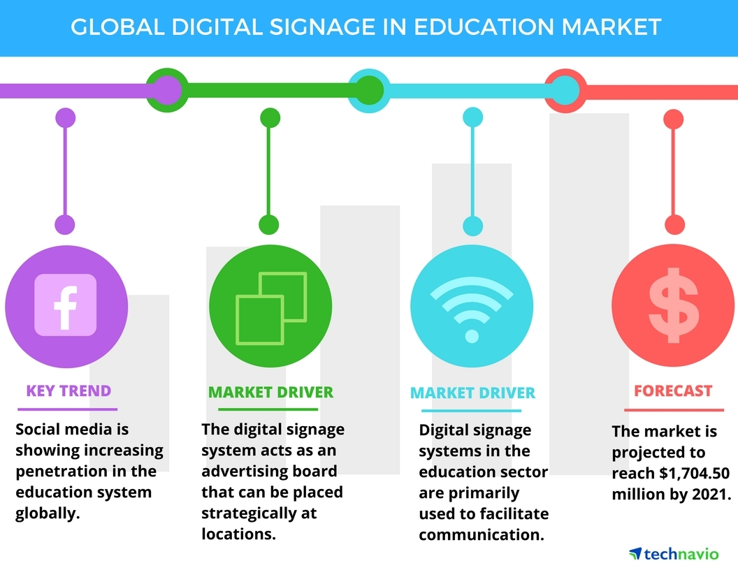Digital Signage Market in Education Sector - Drivers and Forecasts by  Technavio | Business Wire