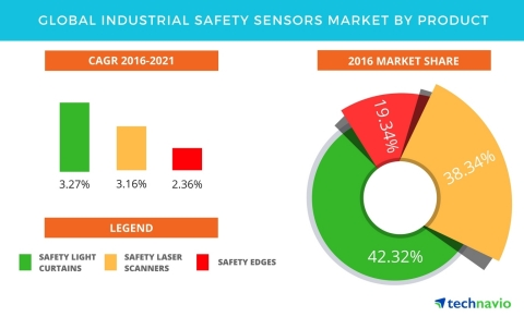 Technavio has published a new report on the global industrial safety sensors market from 2017-2021. (Graphic: Business Wire)