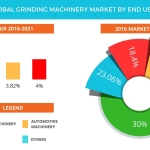 Technavio has published a new report on the global grinding machinery market from 2017-2021. (Graphic: Business Wire)