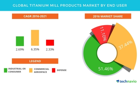 Technavio has published a new report on the global titanium mill products market from 2017-2021. (Graphic: Business Wire)