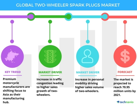 Technavio has published a new report on the global two-wheeler spark plugs market from 2017-2021. (Graphic: Business Wire)