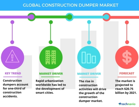 Technavio has published a new report on the global construction dumper market from 2017-2021. (Graphic: Business Wire)