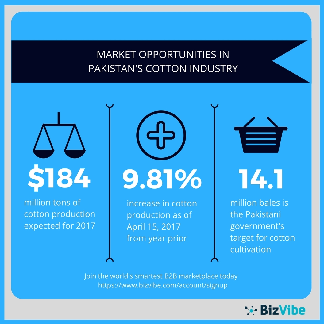 BizVibe highlights market opportunities in Pakistan's cotton industry. (Graphic: Business Wire)