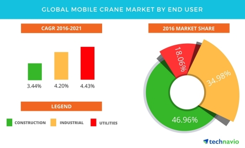 Technavio has published a new report on the global mobile crane market from 2017-2021. (Graphic: Business Wire)