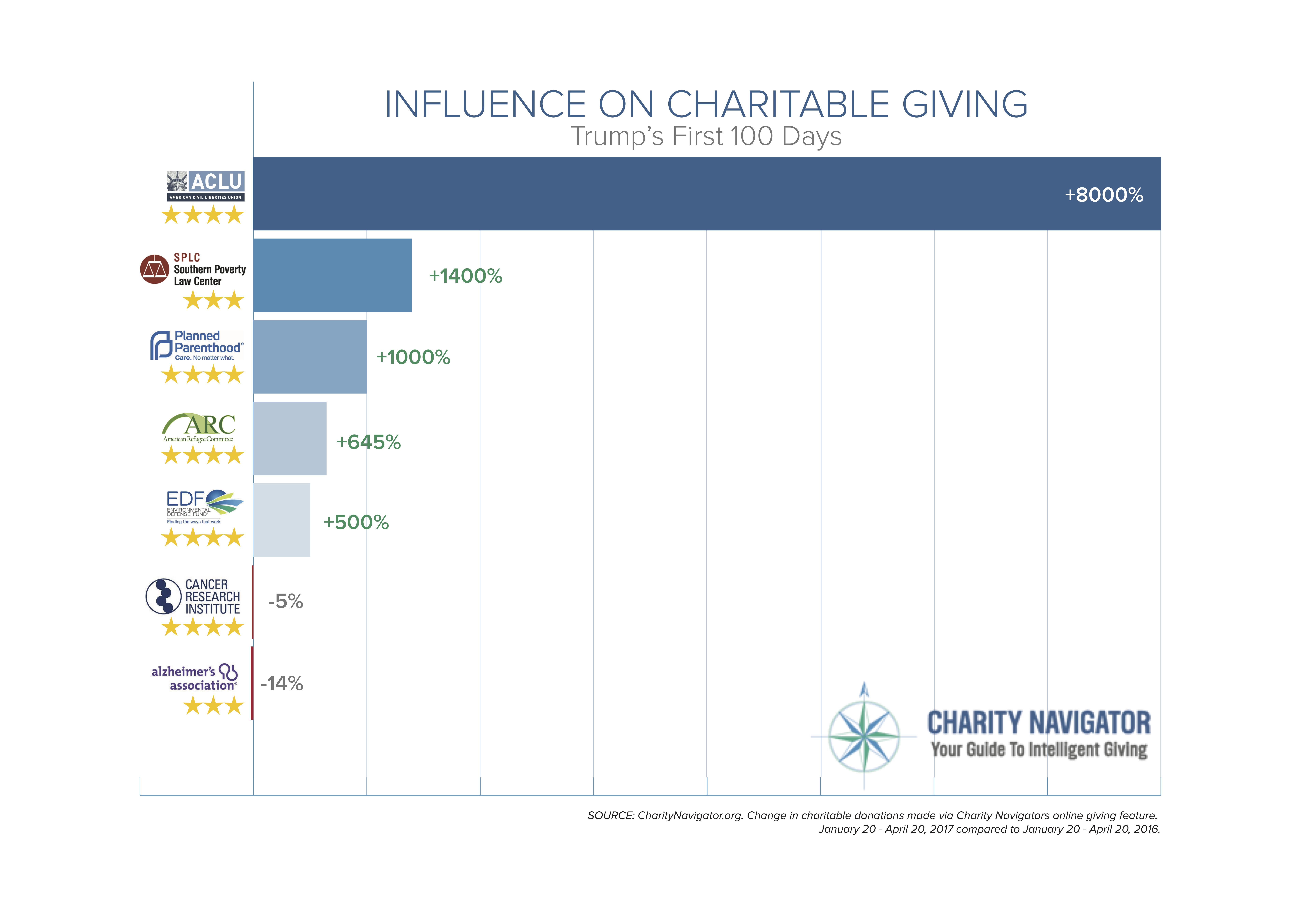 Influence on Giving: Trump's First 100 Days (Graphic: Business Wire)
