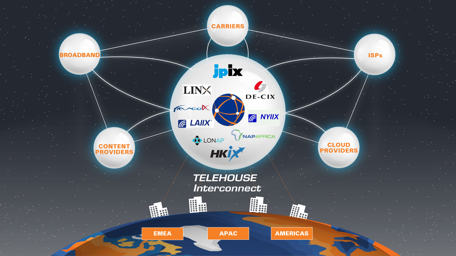 Conceptual diagram of TELEHOUSE Interconnect (Graphic: Business Wire)