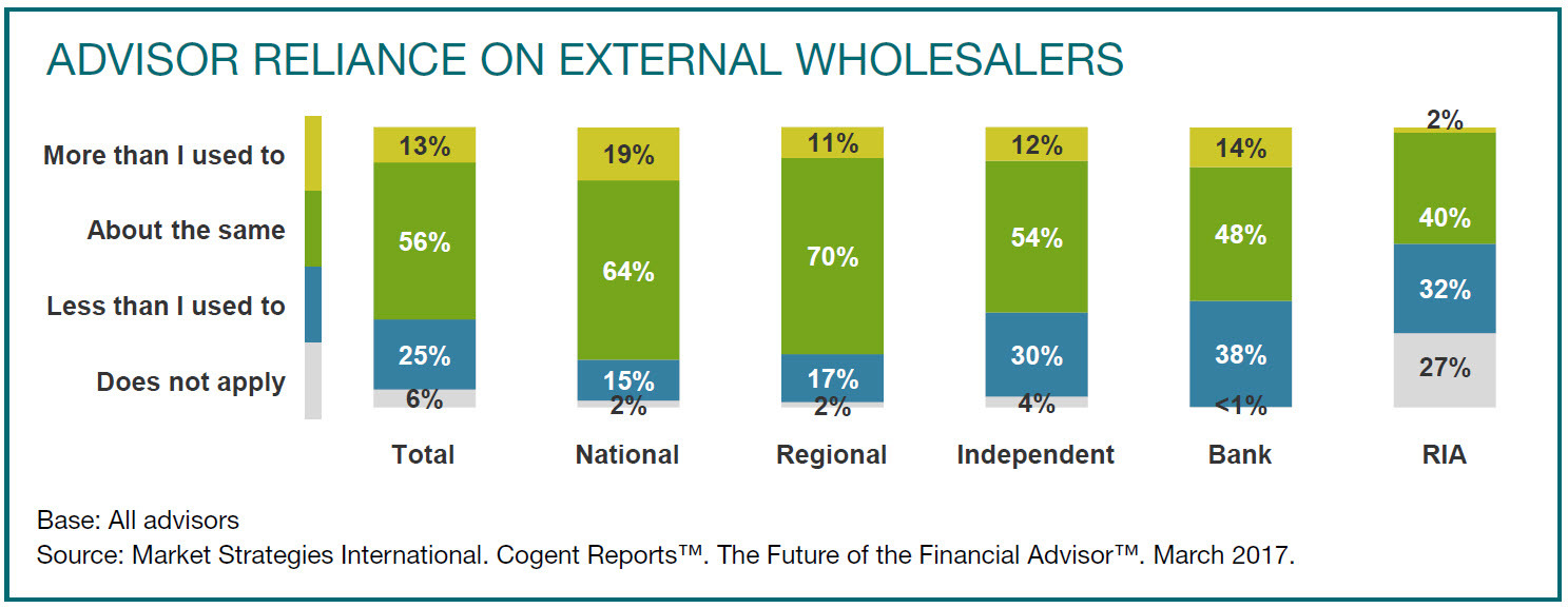 How much advisors rely on external wholesalers (Graphic: Business Wire)