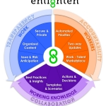 New cloud-based enterprise project collaboration (EPC) solution, Enlighten, improves productivity by connecting all stakeholders for real-time communication. (Graphic: Business Wire)