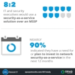 The 451 Research study commissioned by OPAQ Networks reveals shift towards security-as-a-service. (Graphic: Business Wire)