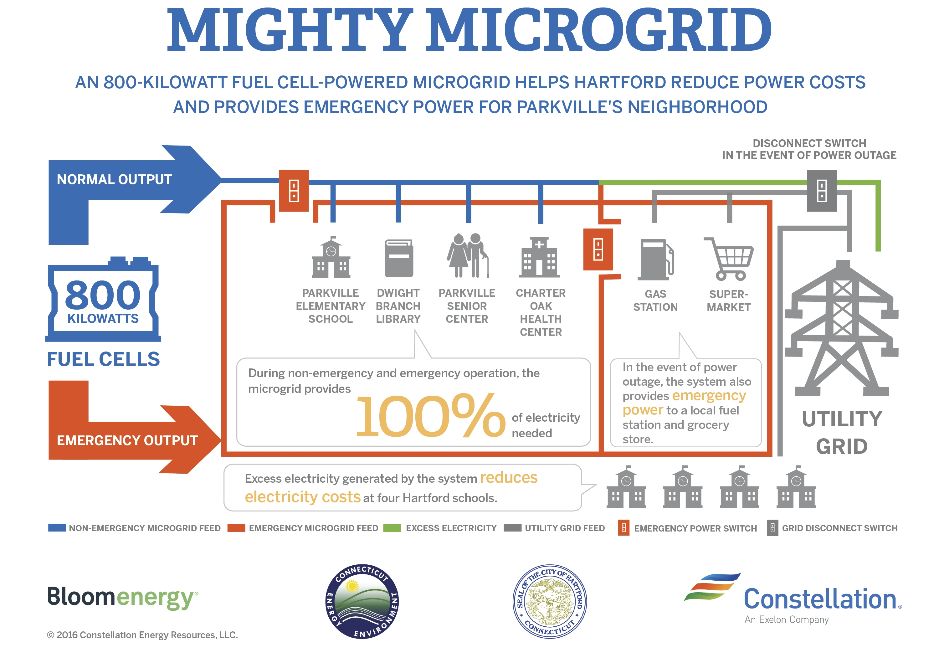 A fuel cell microgrid that will generate clean energy, manage electricity costs and supply emergency power for public buildings and businesses in Hartford's Parkville neighborhood. (Graphic: Business Wire)