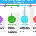Top 6 Vendors in the Global Tunneling and Rock Drilling Equipment Market From 2017-2021: Technavio