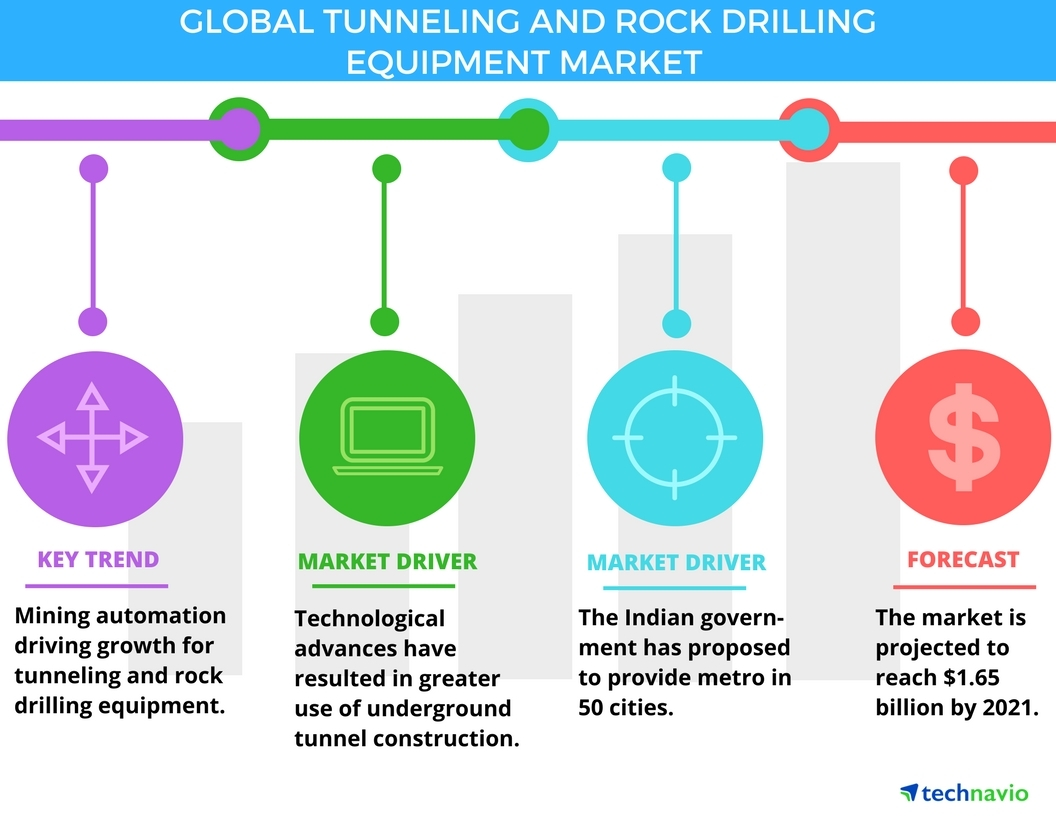 Technavio has published a new report on the global tunneling and rock drilling equipment market from 2017-2021. (Graphic: Business Wire)