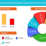Pressure Transmitter Market – Global Forecast by End-Users and Opportunity Assessment From Technavio