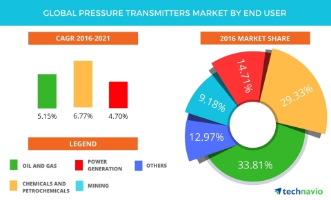 Technavio has published a new report on the global pressure transmitters market from 2017-2021. (Graphic: Business Wire)