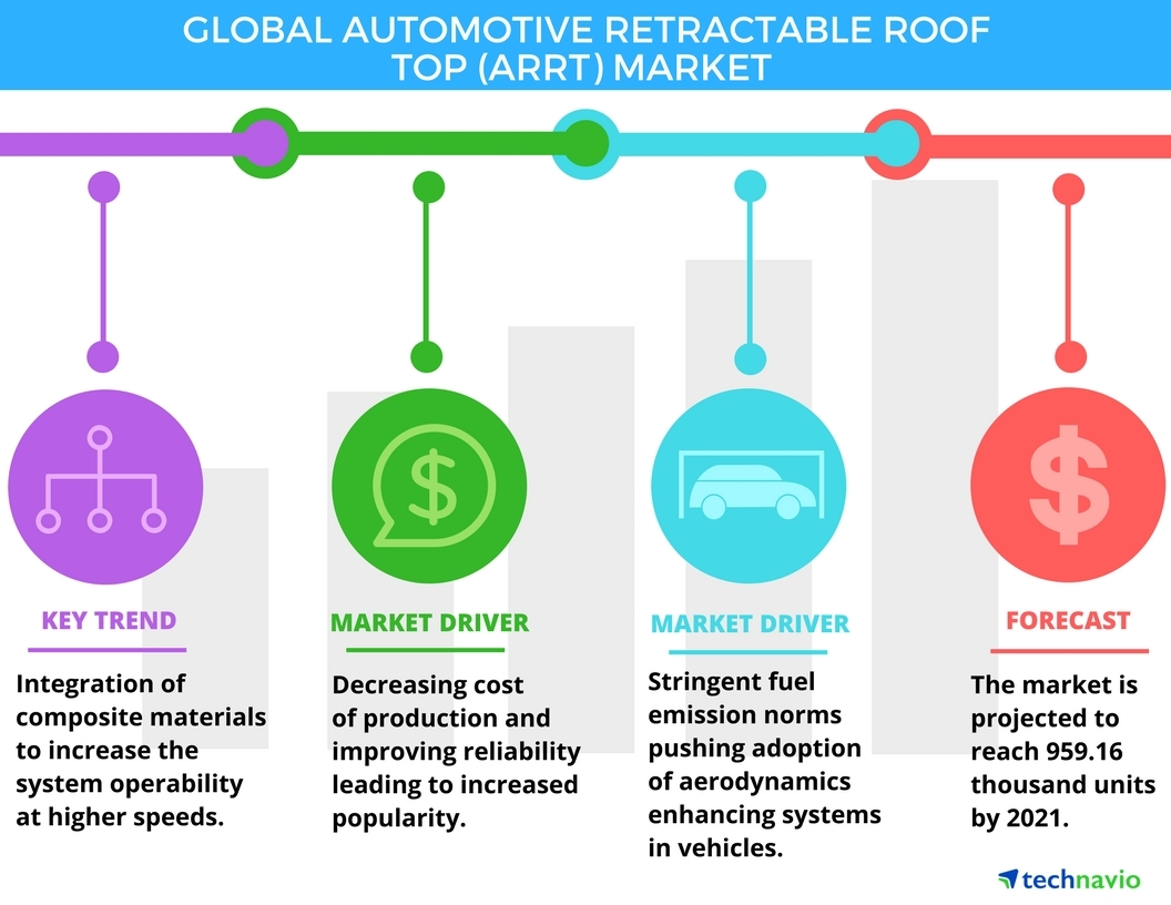 Technavio has published a new report on the global automotive retractable roof top market from 2017-2021. (Graphic: Business Wire)