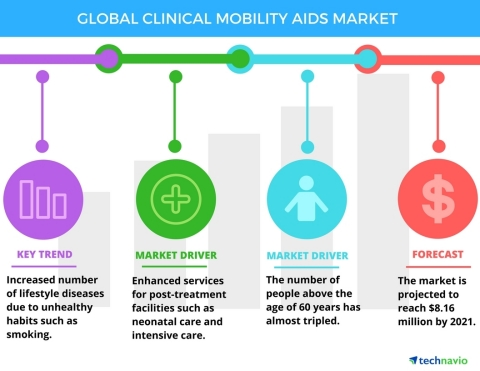 Technavio has published a new report on the global clinical mobility aids market from 2017-2021. (Graphic: Business Wire)