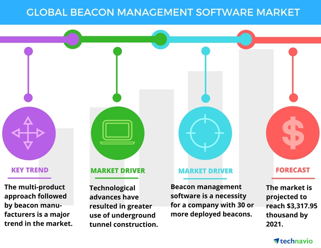 Technavio has published a new report on the global beacon management software market from 2017-2021. (Graphic: Business Wire)
