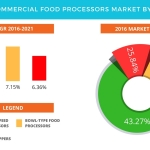 Technavio has published a new report on the global commercial food processors market from 2017-2021. (Graphic: Business Wire)