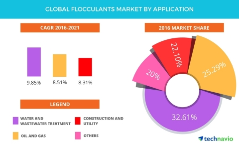 Technavio has published a new report on the global flocculants market from 2017-2021. (Graphic: Business Wire)