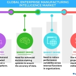 Technavio has published a new report on the global enterprise manufacturing intelligence market from 2017-2021.(Graphic: Business Wire)