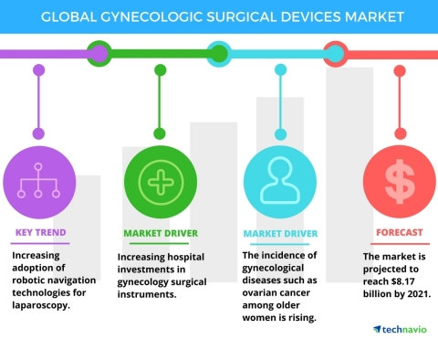 Technavio has published a new report on the global gynecology surgical devices market from 2017-2021. (Graphic: Business Wire)