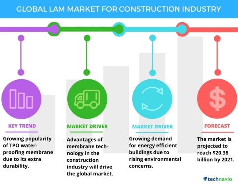 Technavio has published a new report on the global liquid applied membrane market for the construction industry from 2017-2021. (Graphic: Business Wire)