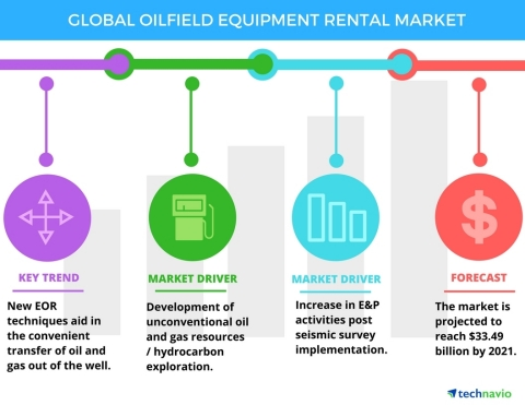 Technavio has published a new report on the global oilfield equipment rental market from 2017-2021. (Graphic: Business Wire)