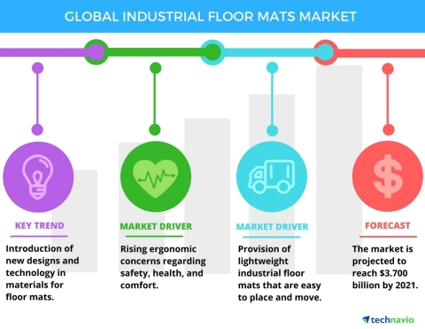 Technavio has published a new report on the global industrial floor mats market from 2017-2021.(Graphic: Business Wire)