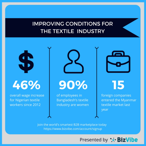 BizVibe highlights conditions for textiles workers are improving (Graphic: Business Wire)