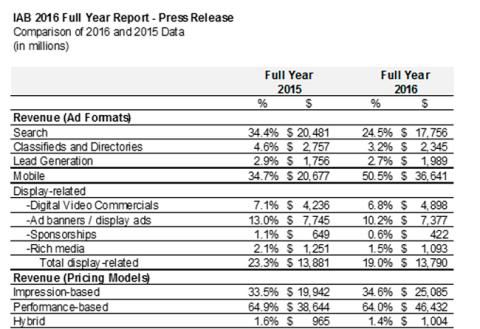 Comparison of 2016 and 2015 Data