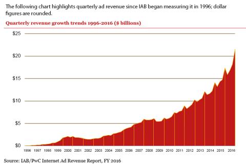 Source: IAB/PwC Internet Ad Revenue Report, FY 2016