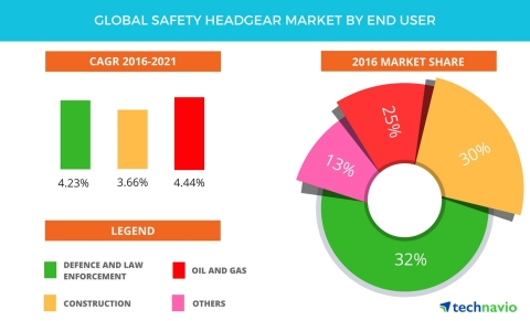 Technavio has published a new report on the global safety headgear market from 2017-2021. (Graphic: Business Wire)