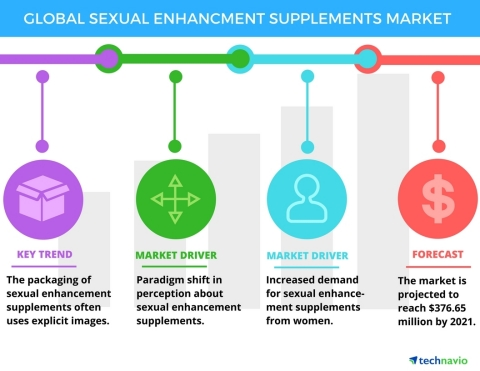 Technavio has published a new report on the global sexual enhancement supplements market from 2017-2021. (Graphic: Business Wire)