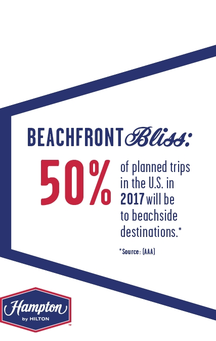 According to a recent AAA survey, half of all planned trips in the U.S. this year will be to beachside destinations. (Graphic: Business Wire)