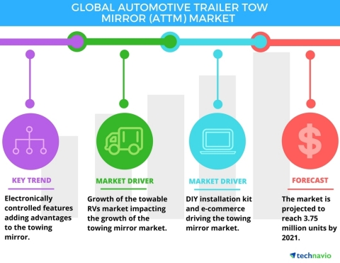 Technavio has published a new report on the global automotive trailer tow mirror market from 2017-2021. (Graphic: Business Wire)