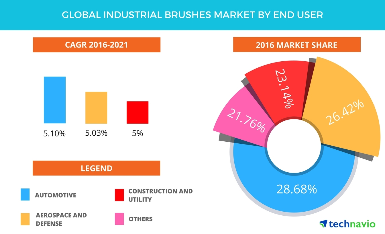 Technavio has published a new report on the global industrial brushes market from 2017-2021. (Graphic: Business Wire)