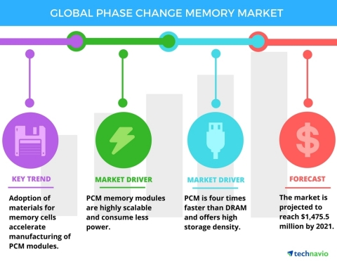 Technavio has published a new report on the global phase change memory market from 2017-2021. (Graphic: Business Wire)
