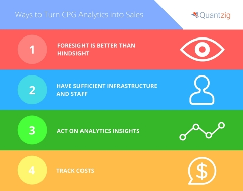 Quantzig announces top ways to turn CPG analytics into sales. (Graphic: Business Wire)